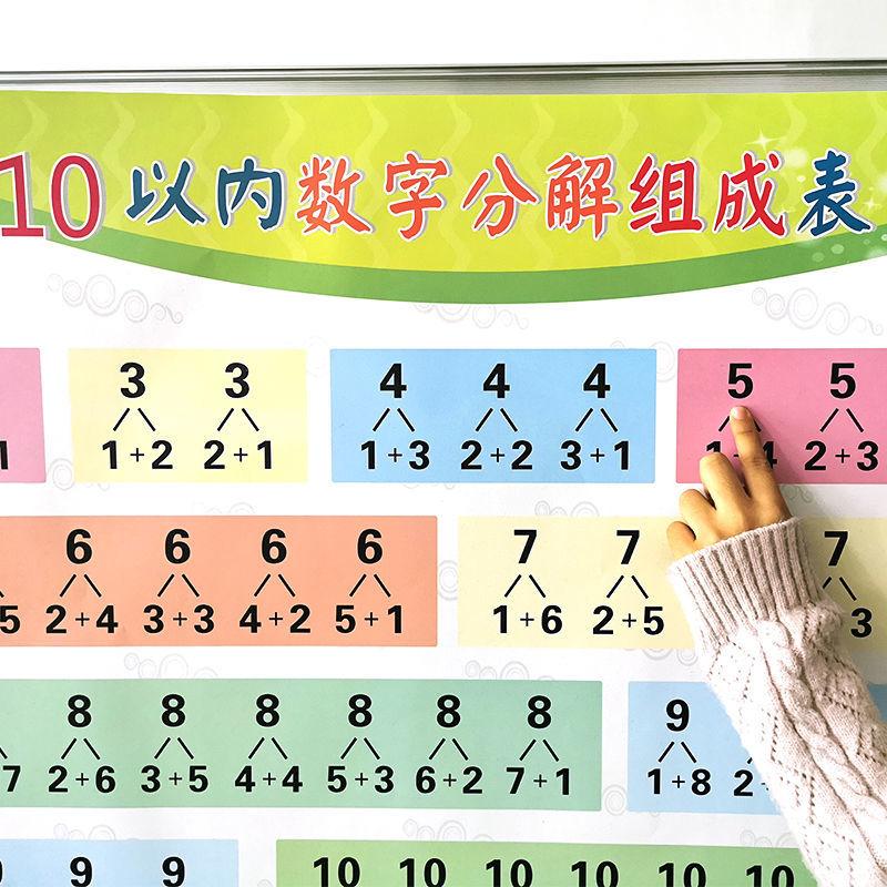 36722-10以内数字分解组成表挂图小学生十以内加法减法数学分解表墙贴-详情图